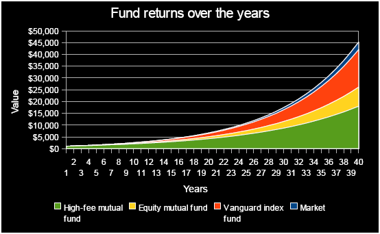 hedge funds example