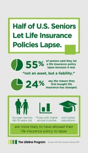 Taken from http://www.businesswire.com/news/home/20130917006245/en/U.S.-Seniors-Life-Insurance-Lapse-Survey-Finds#.VTEbbkIxGuU