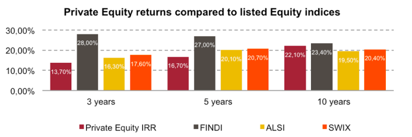 Private equity returns compared to listed comanies